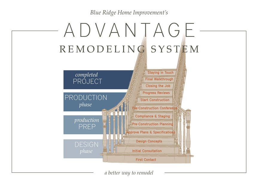 The Advantage Remodeling System