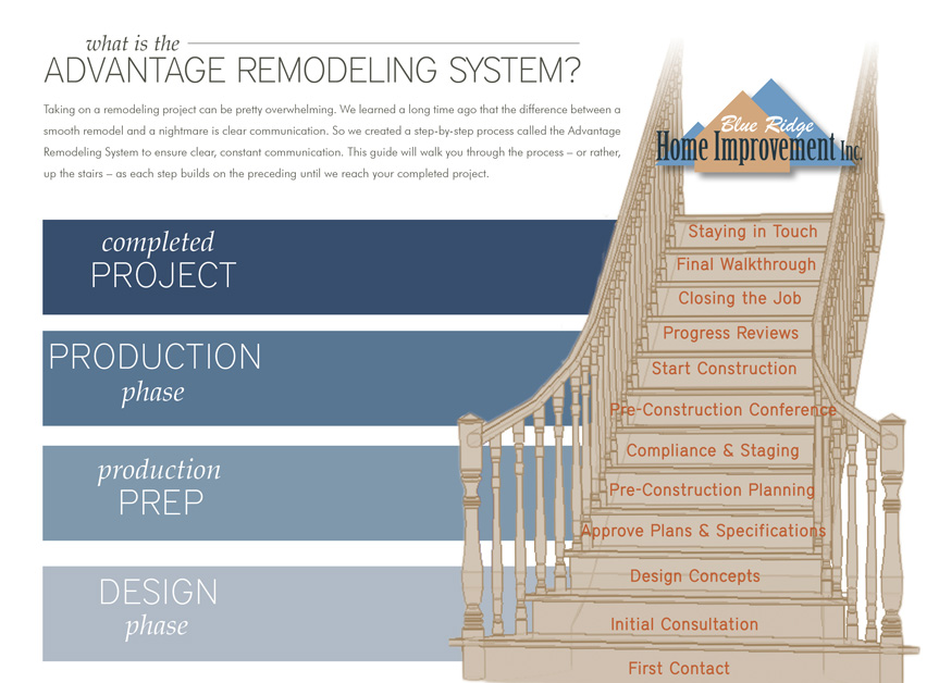 What is the Advantage Remodeling System?