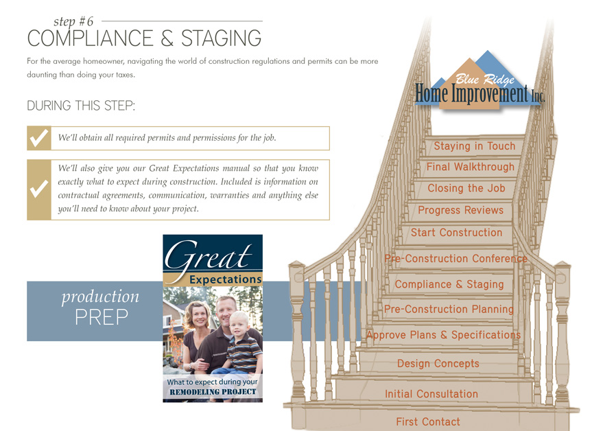 Step 6: Compliance & Staging